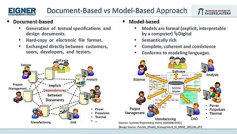 テキストベース(左)とモデルベース(右)の比較