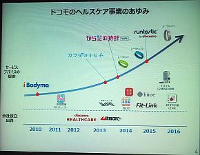 NTTドコモのヘルスケア事業の沿革