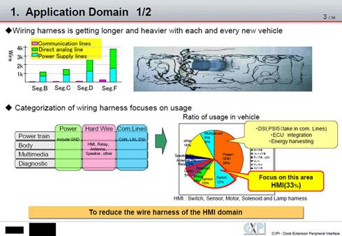 ワイヤーハーネスのうち、車載ネットワークはたった8%の一方、機器同士を1対1でつなぐジカ線が50%を占める