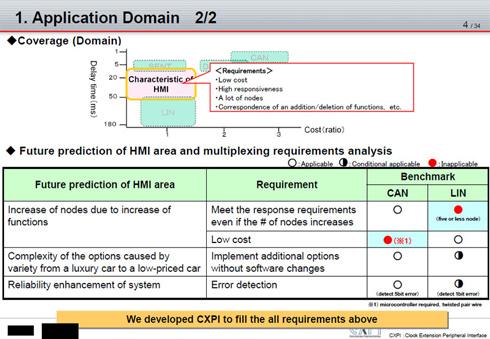 低コストなLINの構成でCAN並みの応答性を目指す