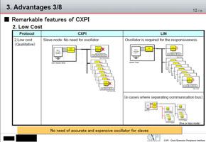 CXPIと同じ機能をLINで実現するには高コストに