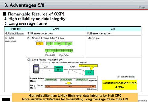 CXPIはLINと比較して最大転送データ容量も増えた