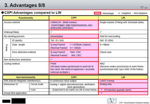 LINと比較したCXPIの長所。低コストなLINの構成を生かしながら応答性を改善し、転送データ容量も増やした