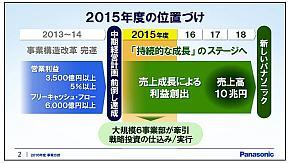 これまでの中期経営計画における2015年度の位置付け