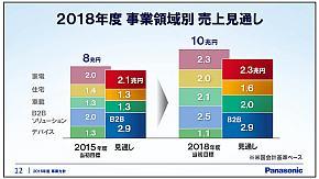 2015年度と2018年度の事業領域別の売上高見通し