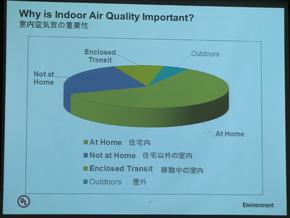 人間が一日を過ごすのは住宅を含め室内が90%