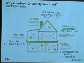 住宅は高断熱/高気密化が進んでおり、揮発性有機化合物など有害物質の濃度が屋外の2〜10倍まで高くなる