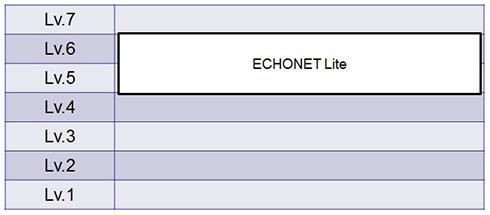 図1 OSI参照レイヤーにおけるECHONET Lite
