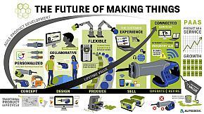 「The Future of Making Things」をコンセプトに対応