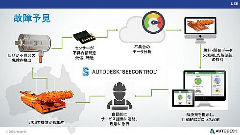 SeeControlのプラットフォームによる故障予見のイメージ