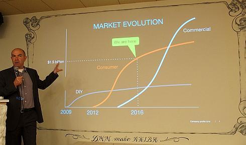 DIYとコンシューマ、コマーシャルという3つの段階での市場規模