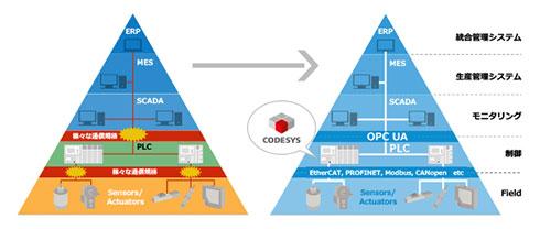 ソフトウェアPLC「CODESYS」の導入が生産現場をしなやかにつなぐ