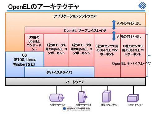 OpenELのアーキテクチャ