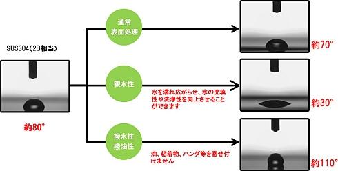機能性表面処理膜によって得られる機能のイメージ