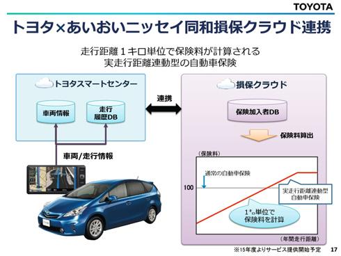 「T-Connect」の「自動車保険アプリ」を使えば、ADの自動車保険は走行距離1km単位での保険料の計算が可能