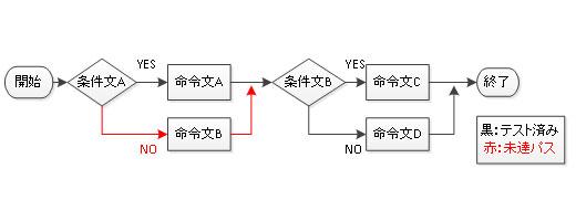 図.1 プログラムのフローの例
