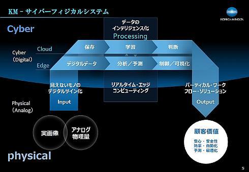 コニカミノルタのサイバーフィジカルシステムに基づくビジネスモデル