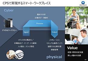 サイバーフィジカルシステムで実現するスマートワークプレイス