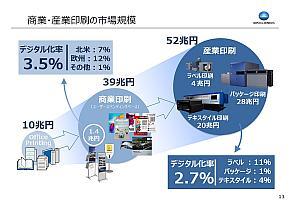 商業・産業印刷領域の市場規模