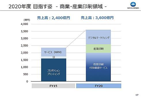 商業・産業印刷領域の2020年度の売上高構成