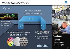 サイバーフィジカルシステムで実現するデジタルマニュファクチャリング