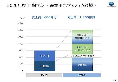 産業用光学システム領域の2020年度の売上高構成