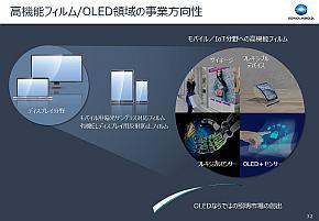 高機能フィルム/OLEDの方向性