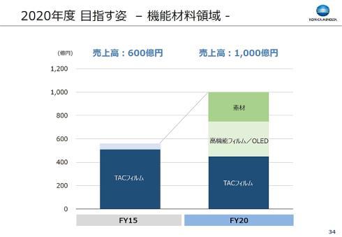 機能材料領域の2020年度の売上高構成