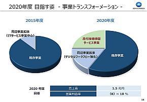 2020年度目標における既存事業と高付加価値型サービス事業の比率