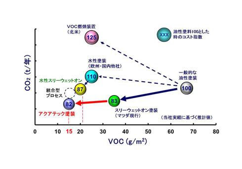 塗装工程のVOC対策はコストやCO<sub>2</sub>排出量が増えるのが課題