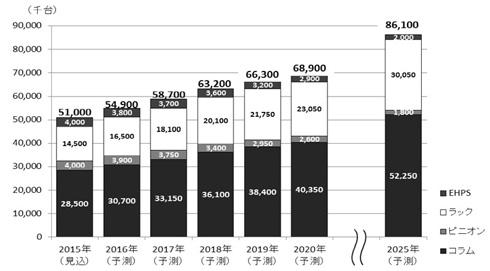 2020年の電動パワーステアリングの市場規模は2015年比1.3倍に拡大する