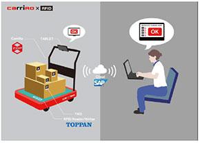 ZMPと凸版印刷、SAPジャパンの連携イメージ