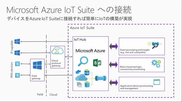 デバイスをAzure IoT Suiteに接続すればIoTを構築できる