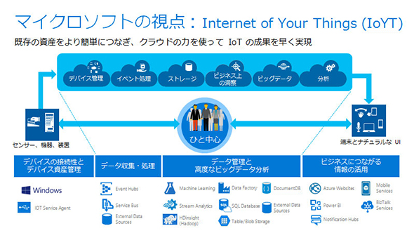 マイクロソフトの「IoYT(Internet of Your Things)」では、同社製品に限らない既存資産を接続してのIoTを提唱する