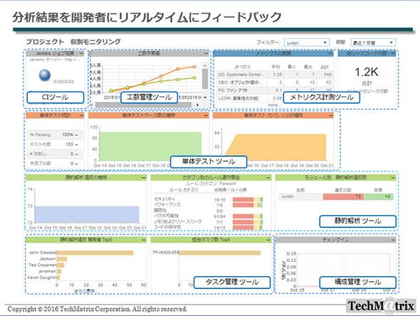 Parasoft DTPによる分析結果の表示