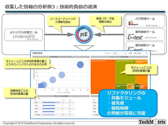 Parasoft DTPの処理エンジンPIEによる情報分析の例