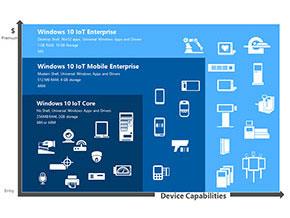 「Windows 10 IoT」の各エディション