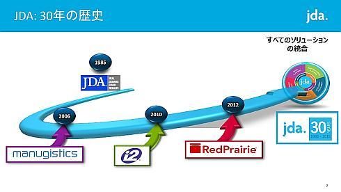 JDA Softwareの沿革