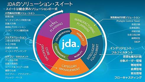 JDA Softwareの製品群