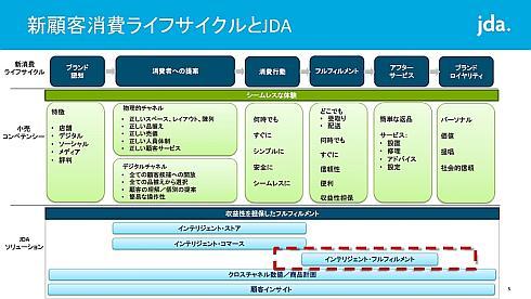 オムニチャネル化した市場での最終ユーザーの消費ライフサイクルとJDAのソリューション