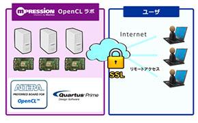 「Mpressin OpenCL ラボ」のサービスイメージ