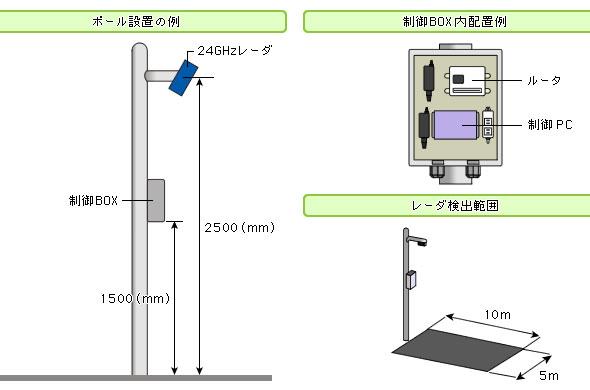 図2 実験でのレーダーモジュール、制御ボックスの設置例