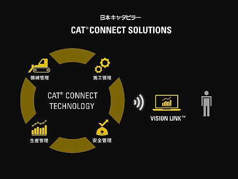 「CAT CONNECT SOLUTIONS」の構成