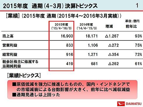 ダイハツ工業の2015年度決算概要