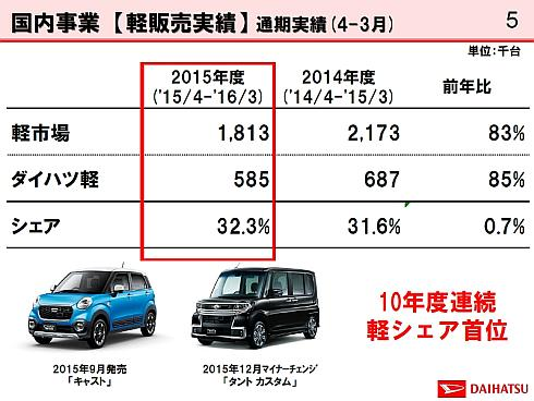 2015年度の軽自動車の販売実績