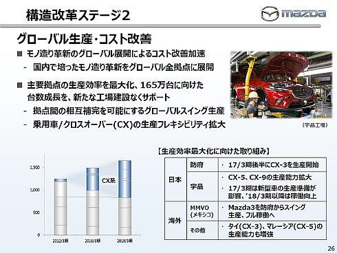 「構造改革ステージ2」におけるグローバル生産とコスト改善の方向性