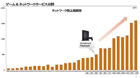四半期ごとのネットワークサービスの売上高推移