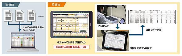 作業日報を紙からiPadによるダイレクト入力に変更