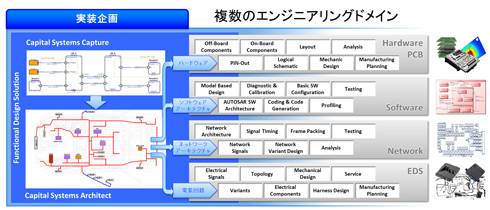エレクトロニクスとメカニズムが混在するシステムをモデルベースで開発