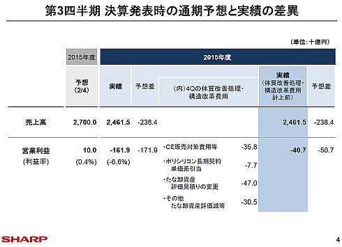 シャープの2015年度連結業績に対する体質改善処理・構造改革費用の占める割合